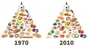 a cosa serve la piramide alimentare